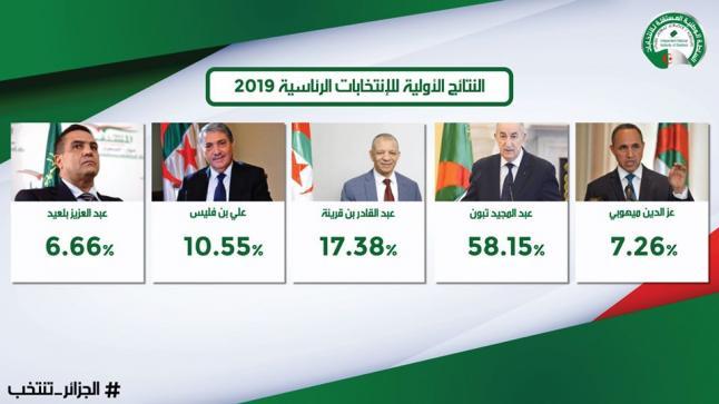 رئاسة الجزائر ..تبون يخلف بوتفليقة وطموح بن فليس يخيب لثالث مرة